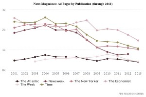 news-magazines-ad-pages-by-publication-through-2013
